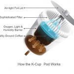 How the K Cups Works